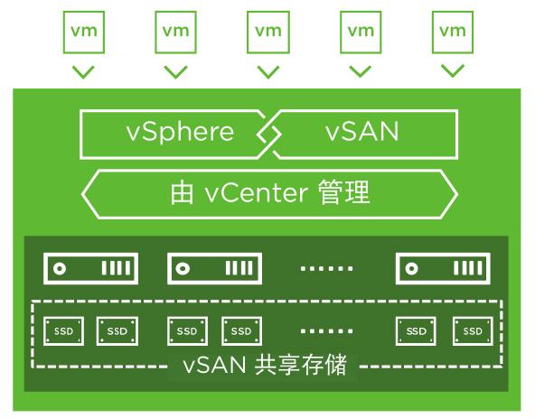 VMWARE vSAN 概况